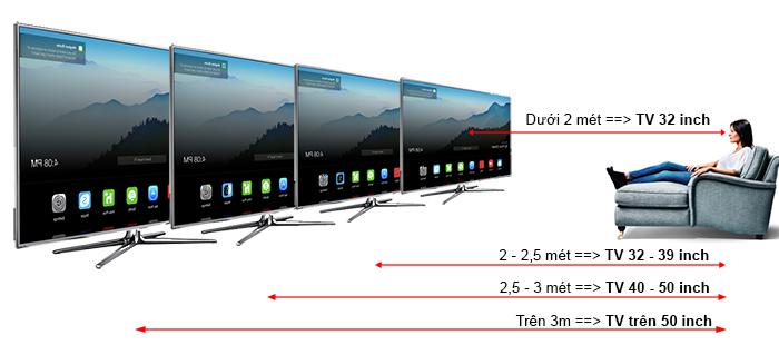 Chọn mua TV theo kích thước